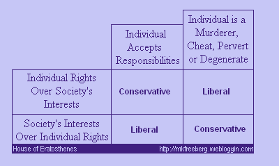 Conservatives and Liberals, Individuals and Society
